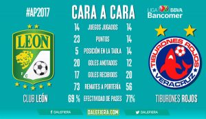 Por Fox sports León vs Veracruz en Vivo Liga MX 2017