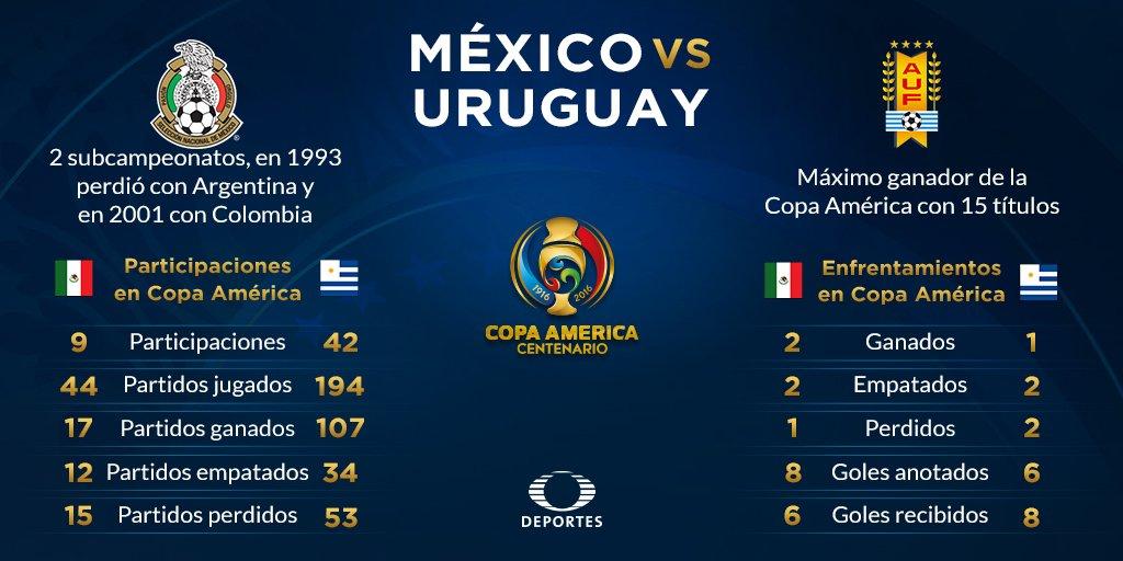 Partido en Vivo México vs Uruguay TV Radio Copa América 2016