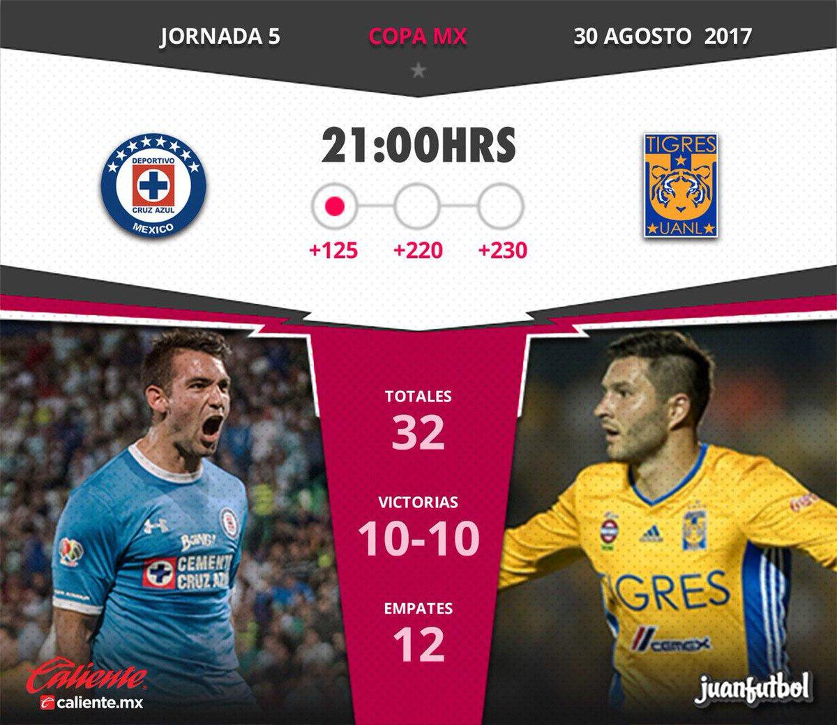 En que canal juega Tigres vs Lobos BUAP en Vivo Liga MX 2017 previo