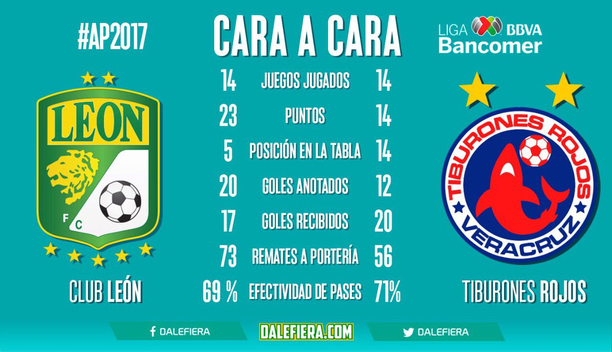 Por Fox sports León vs Veracruz en Vivo Liga MX 2017