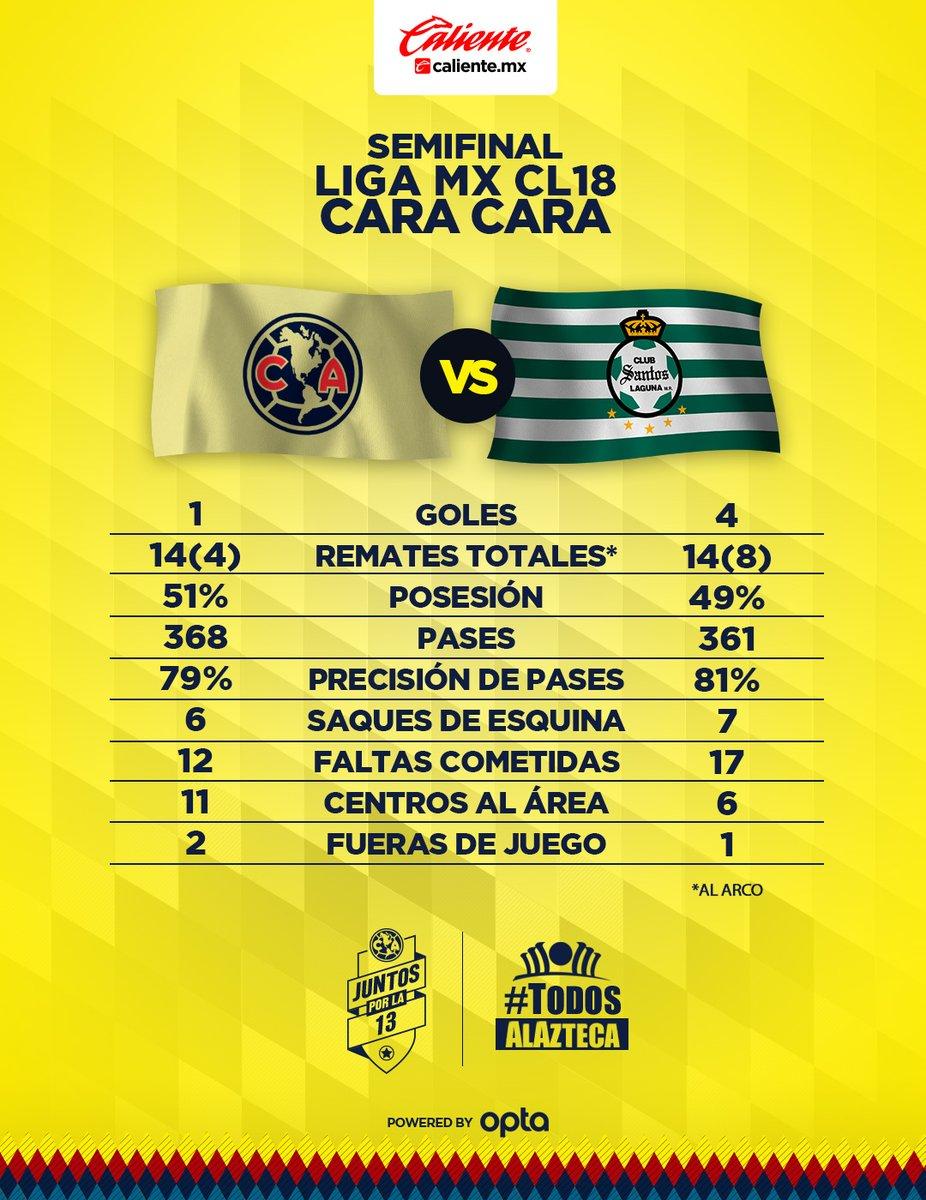TDN en Vivo América vs Santos semifinal de vuelta previo Santos Laguna Club América