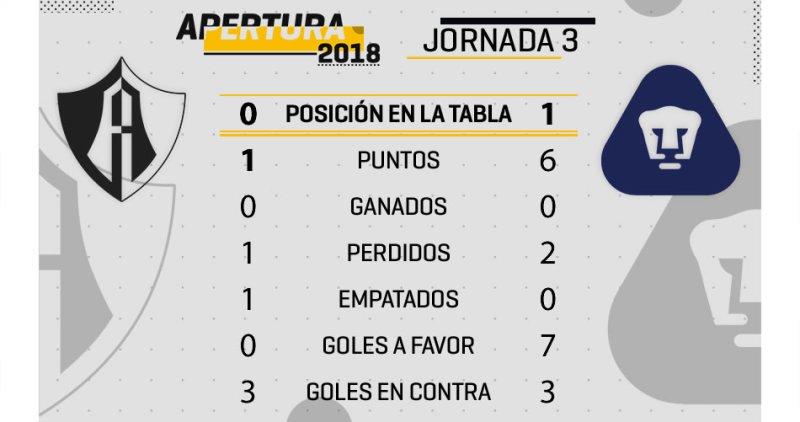 Azteca 7 Atlas vs Pumas en Vivo Liga MX 2018